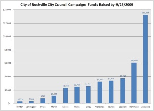 Funds Raised by September 25, 2009 in the Rockville election.