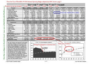 General Fund Five-Year Forecast FY2010