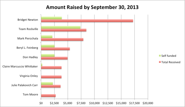 Campaign Amount Raised 9-2013