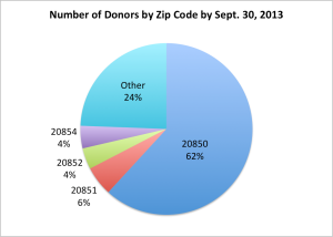Donors by Zip Code 9-2013