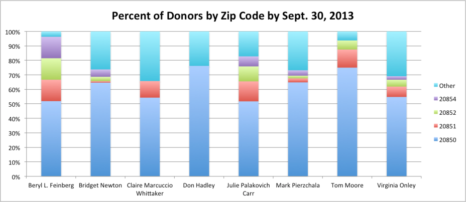 Donors by Zip Code by Candidate 9-2013