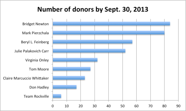 Number of Donors 9-2013