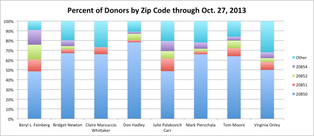 Donors by Zip thru 2013 Oct