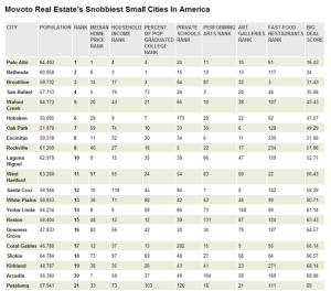 Movoto Snobbiest Cities 2014