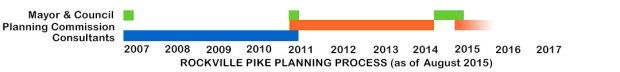 Rockville-Pike-Planning-Process
