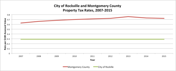 Property Taxes Rates 2007-2015