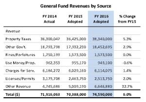 General Fund Revenues by Source, FY 2016 Adopted Budget, City of Rockville, page 9.
