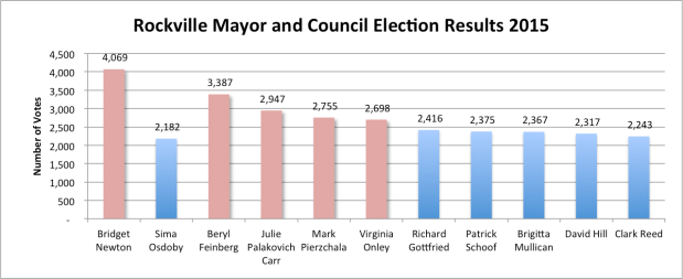 Rockville Election Results 2015