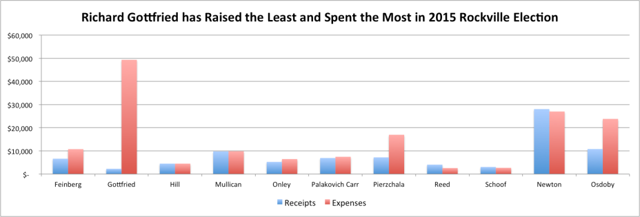 2015 Rockville Campaign Expenses for the period ending December 31, 2015.