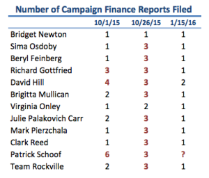 Number of campaign finance reports filed for each period as of February 6, 2016. Three or more reports are highlighted in red.