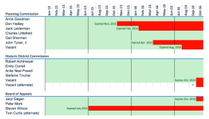Red bars show expired terms for members of three key Rockville commissions.