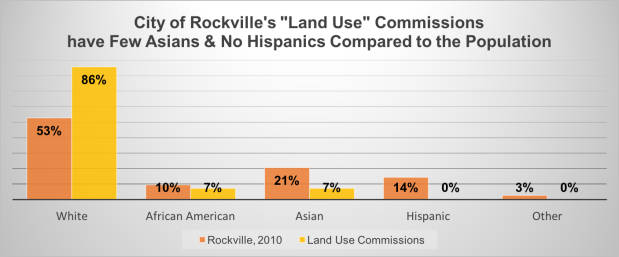 Rockville Commissions by Ethnicity.png